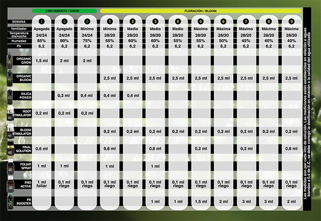 Tabla de cultivo BAC orgánico