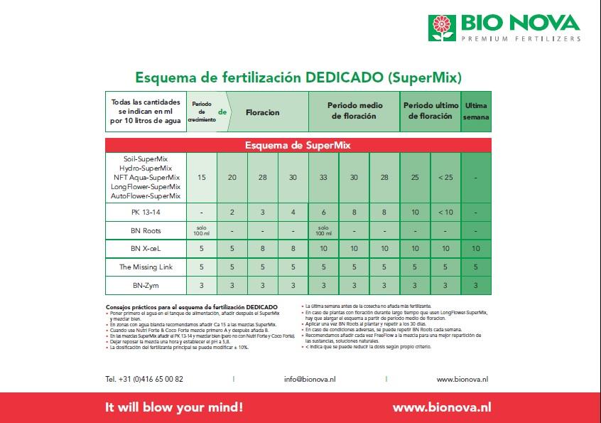 Tabla de cultivo Bio Nova nivel avanzado
