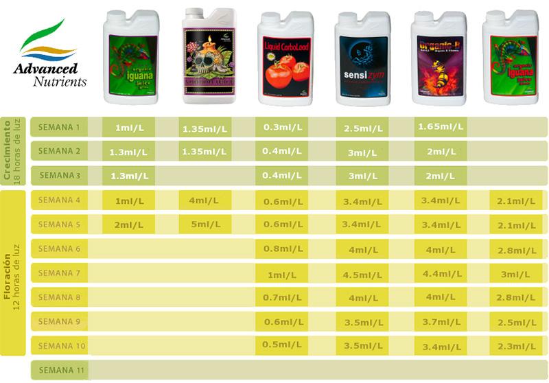 Tabla Advanced Nutrients